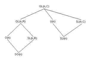 Classification of Lie Groups