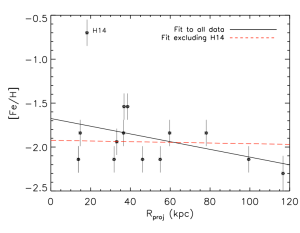Metallicity vs. Radius of GCs for M31 for 11 compact and 4 extended GCs. Shows no gradient when the one outlier, a possible intermediate-age cluster, is removed.